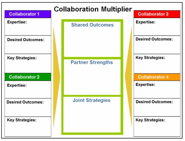 Collaboration multiplier