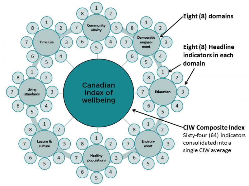 Canadian Index of Wellbeing (CIW).