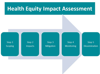 What is Health Equity Impact Assessment?